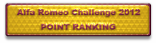 Alfa Romeo Challenge 2012  Point Ranking
